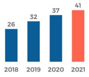 % di americani che ascoltano podcast mensilmente: 2018-2021