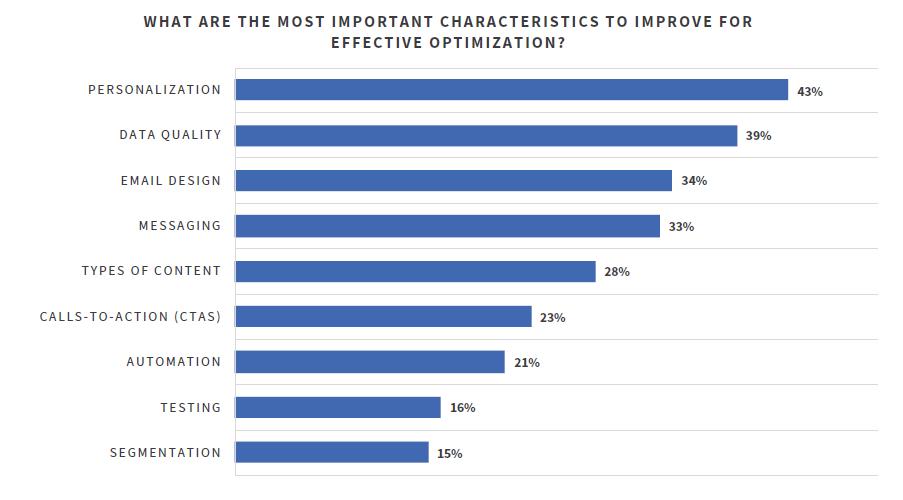 Grafico sulle caratteristiche più importanti da migliorare per un'ottimizzazione efficace della posta elettronica.