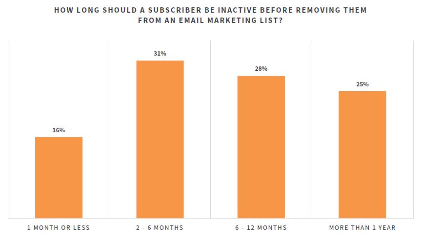 Grafico a barre che mostra quando gli abbonati e-mail inattivi devono essere rimossi da un elenco di e-mail marketing.