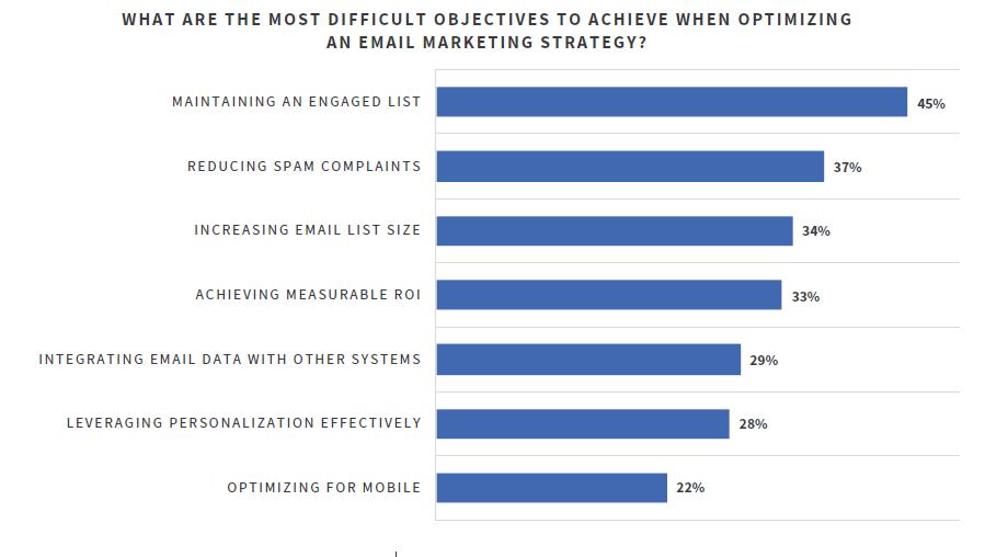 Grafico sugli obiettivi difficili da raggiungere durante l'ottimizzazione della posta elettronica