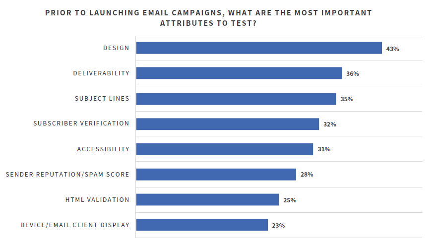 Grafico sull'elemento più importante da testare nell'email marketing.
