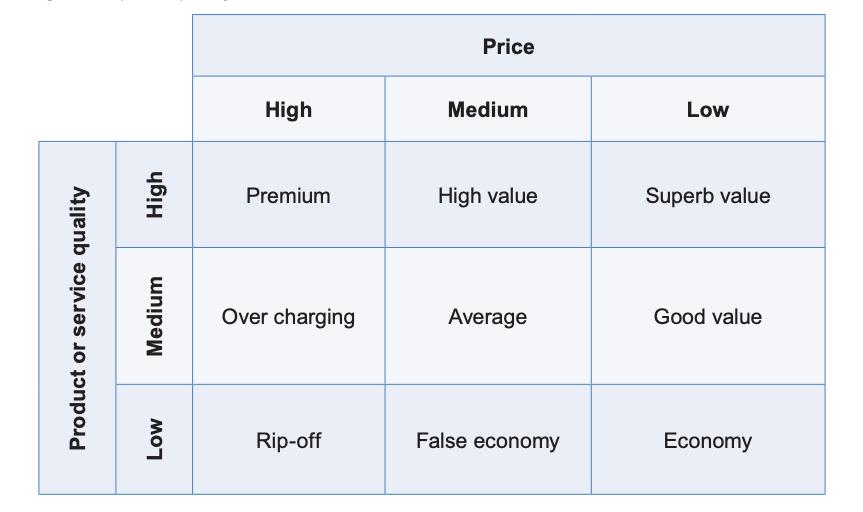 Prezzi delle 5 forze di Porter