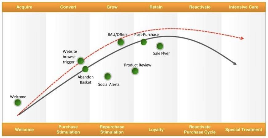 E-mail di fidelizzazione dei clienti per la crescita aziendale