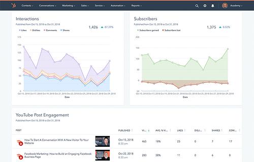 Software di social media HubSpot
