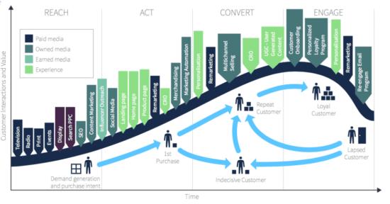 Ciclo di vita del marketing digitale
