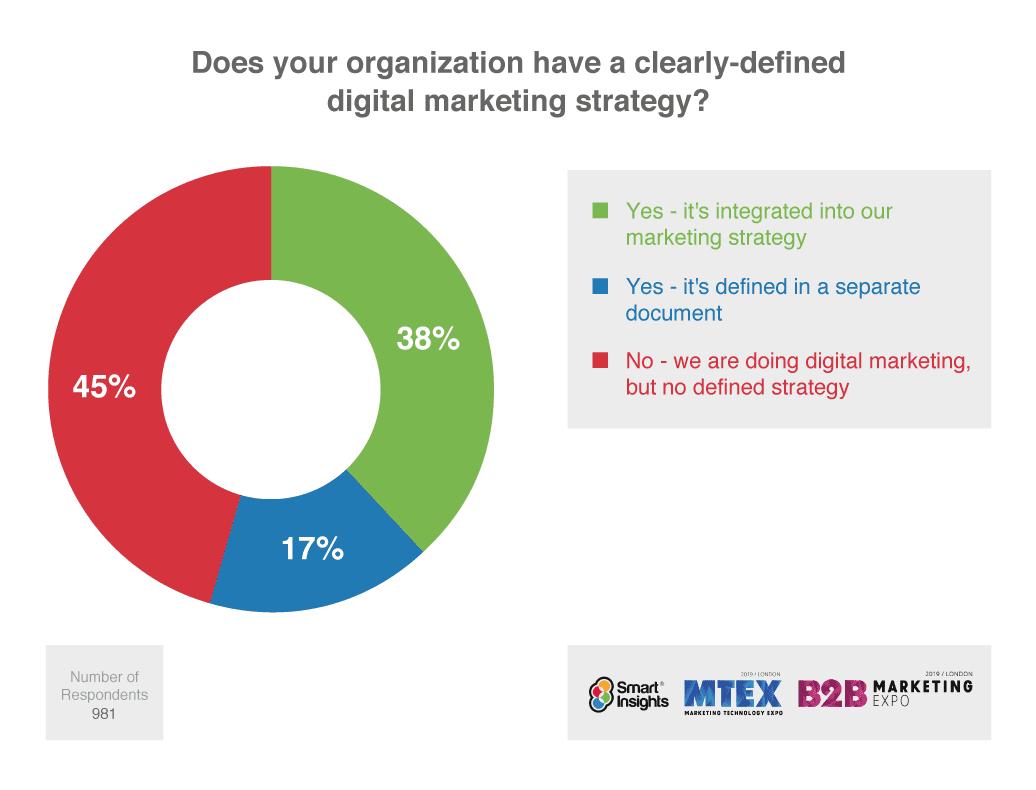 La tua organizzazione ha una strategia di marketing digitale chiaramente definita?