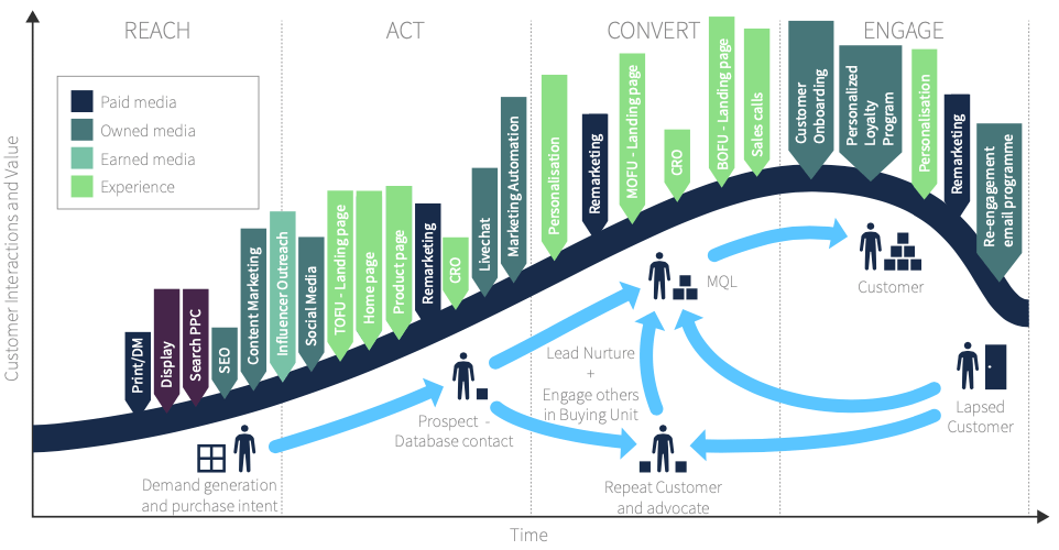 Ciclo di vita del framework RACE