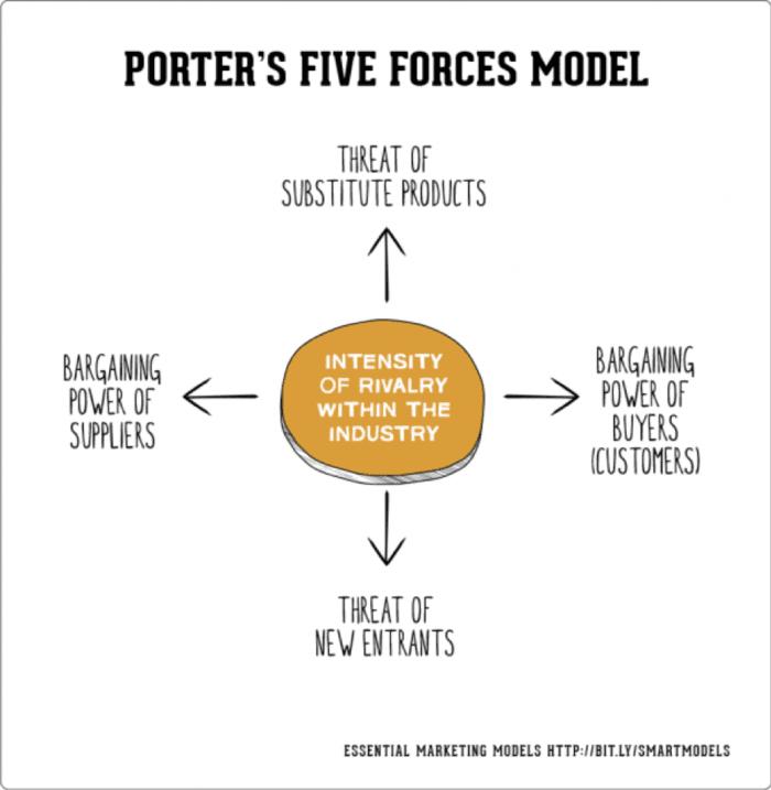 Le 5 forze di Porter
