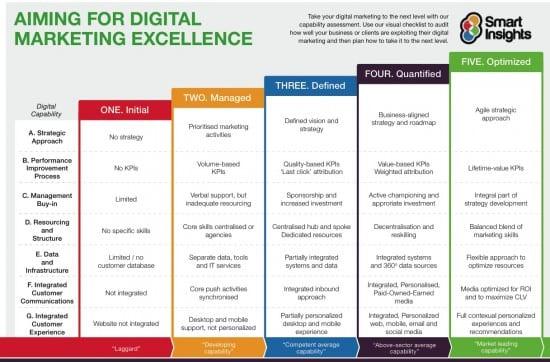 Modello di capacità di marketing digitale