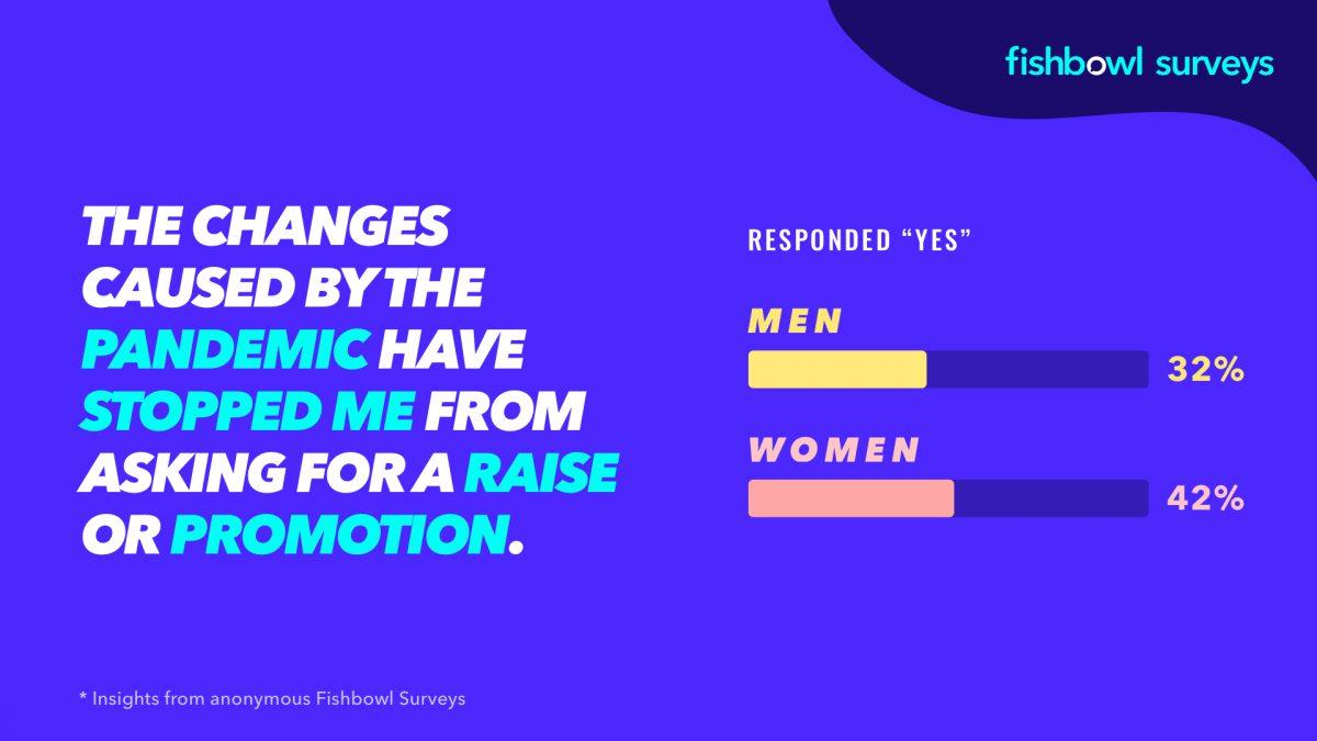 Un sondaggio Fishbowl mostra che più donne evitano di chiedere aumenti in una pandemia.
