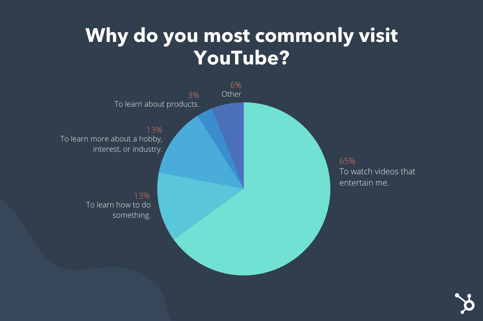 Un grafico che spiega che la maggior parte delle persone visita YouTube per divertirsi