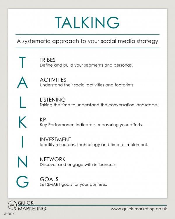 Quadro di gestione dei social media parlante