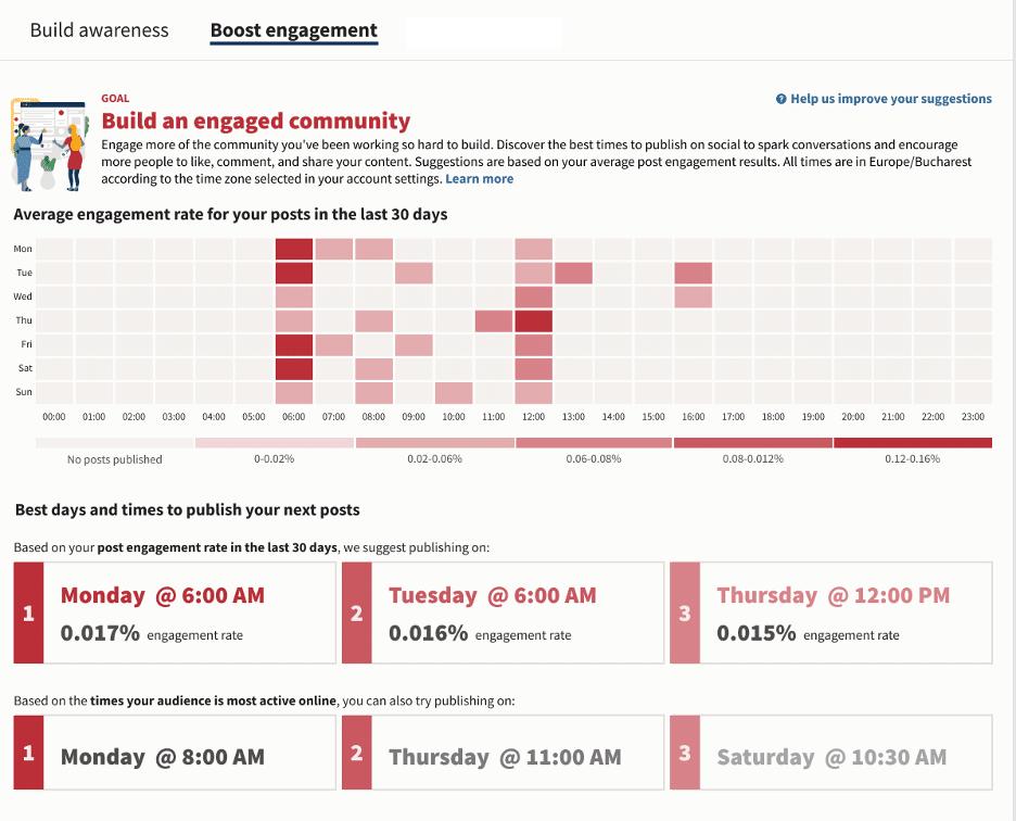 Il momento migliore per pubblicare su Twitter illustrato come una griglia della mappa di calore dei giorni della settimana e delle ore del giorno