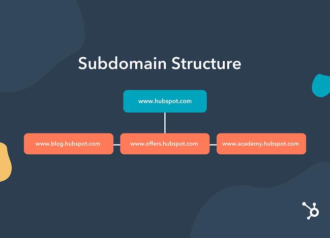 Esempio di struttura del sottodominio di HubSpot