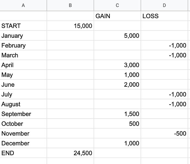 Esempio di tabella Excel.