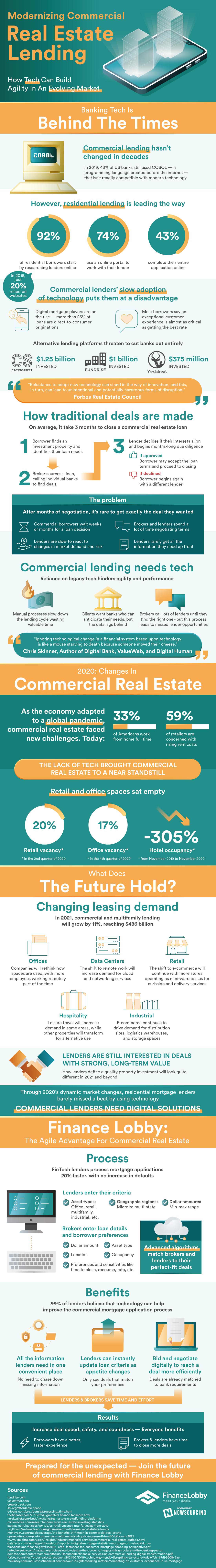 modernizzare il prestito immobiliare commerciale