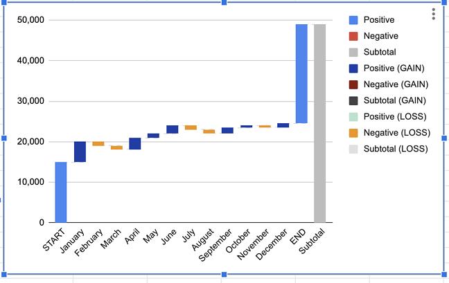 Grafico a cascata del traffico ipotetico del blog.