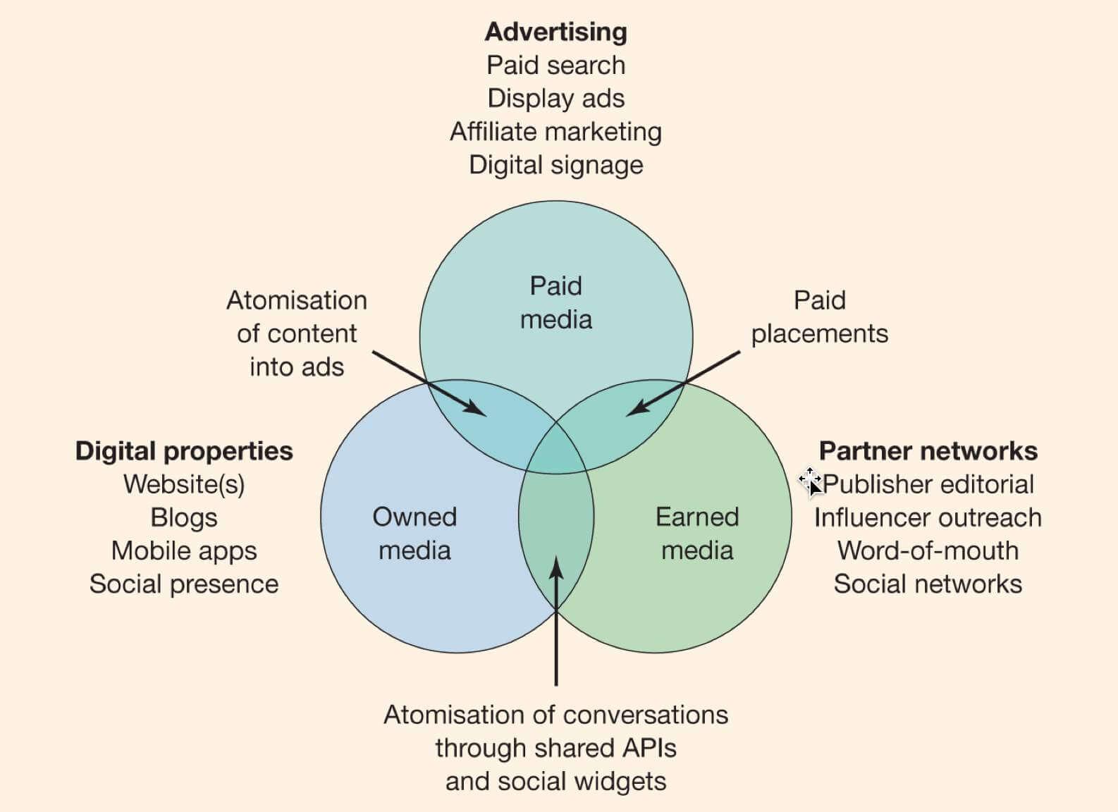 Media di proprietà guadagnati pagati per l'e-commerce