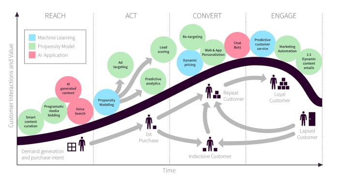RACE-machine-learning-ciclo di vita del cliente