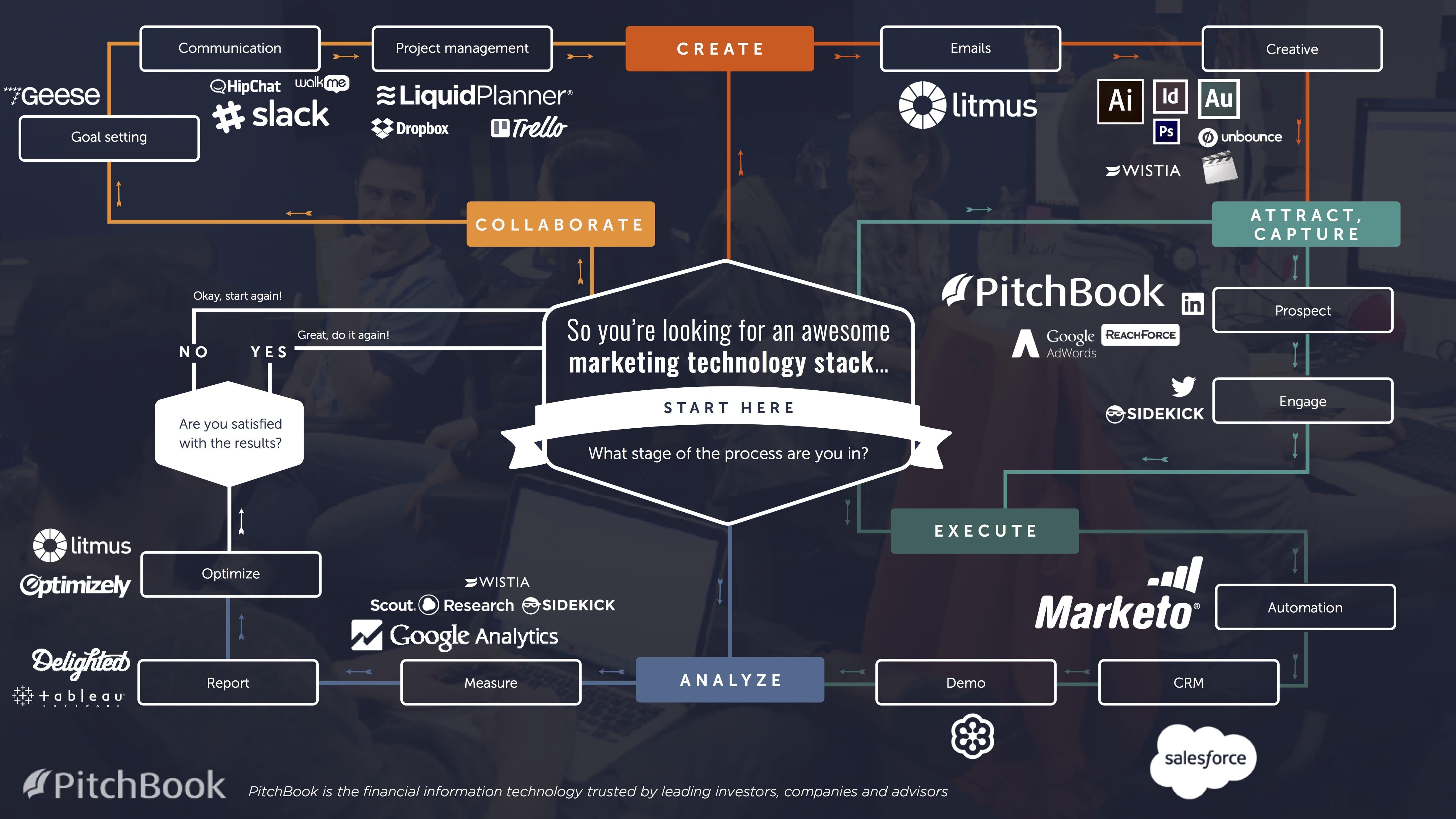 Flusso dello stack della tecnologia di marketing