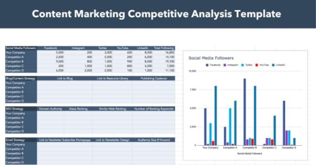 un modello per l'analisi della concorrenza