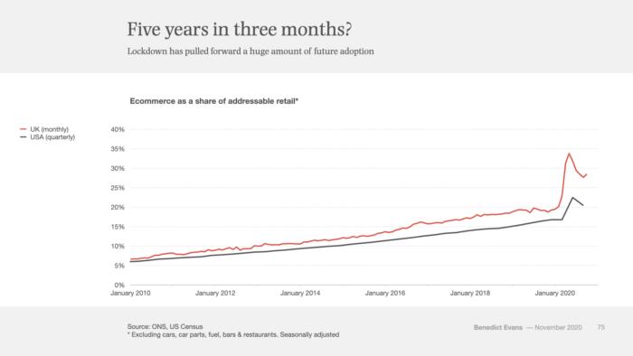 Crescita sociale dell'e-commerce