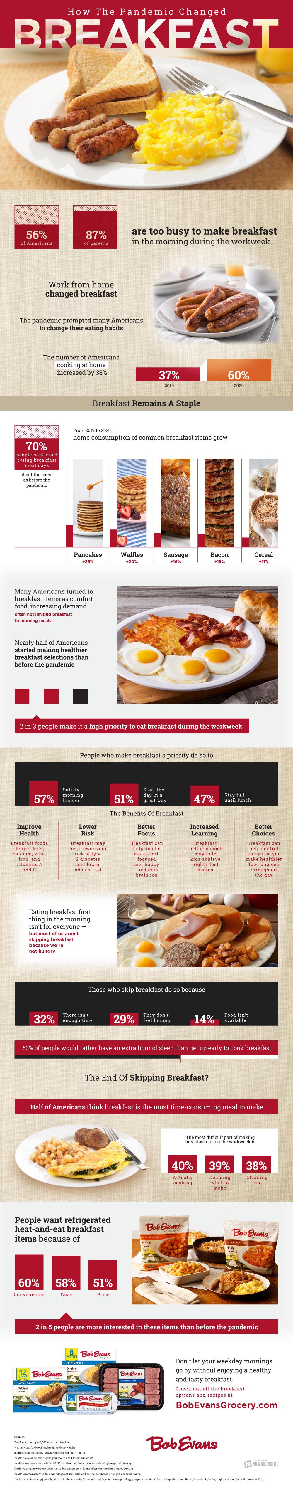Come la pandemia ha cambiato le abitudini della colazione americana