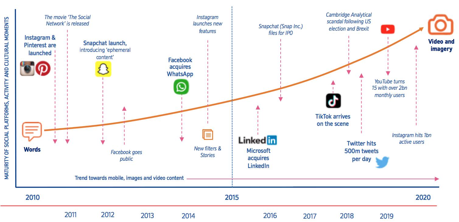 Piattaforme di e-commerce sociali in ascesa
